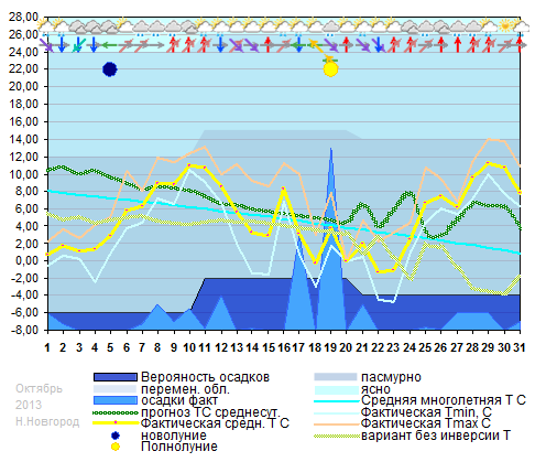 График температуры октябрь 2013