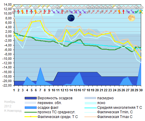 График температуры ноябрь 2012