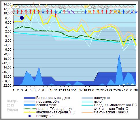 График температуры ноябрь 2013