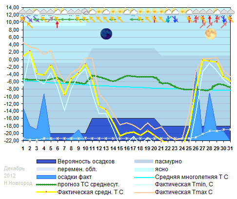 График температуры декабрь 2012