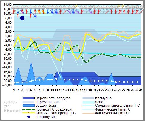 График температуры декабрь 2012. Нижний Новгород