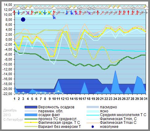 График температуры декабрь 2012. Санкт-Петербург