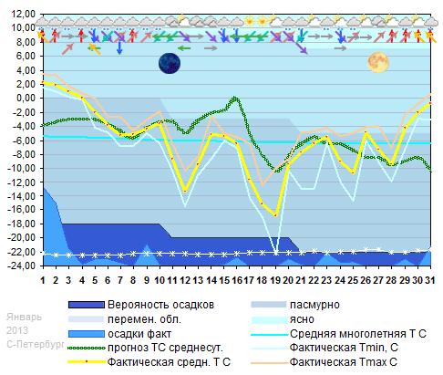 График температуры январь 2013