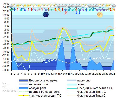 График температуры март 2013