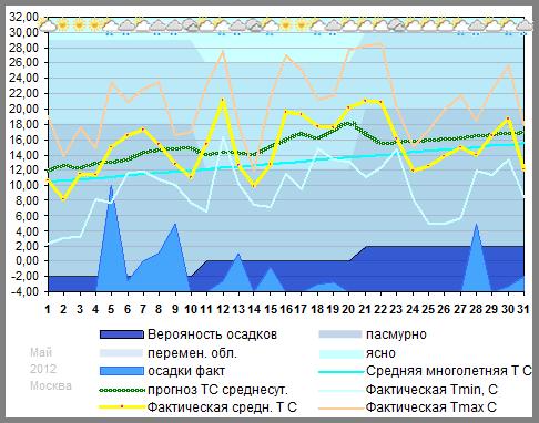 График температуры май 2012