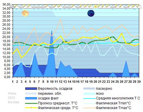 График температуры июнь 2012