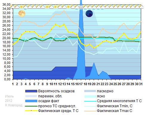 График температуры июль 2012 Н.Новгород