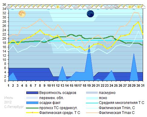 График температуры июль 2012 Санкт-Петербург