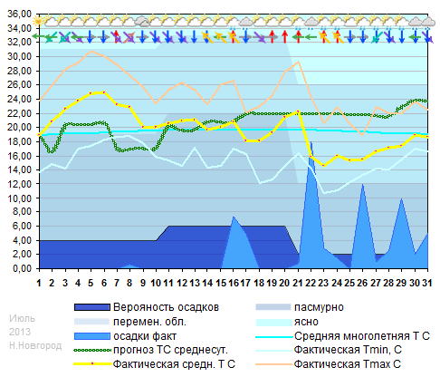 График температуры июль 2013