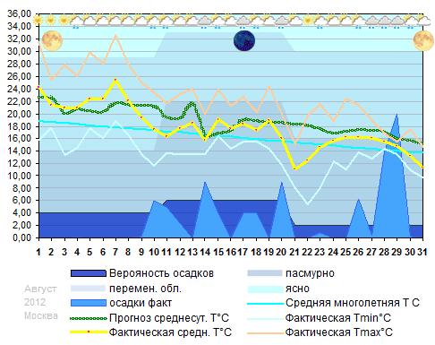 График температуры август 2012