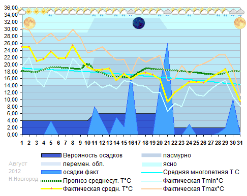 График температуры август 2012 Н.Новгород