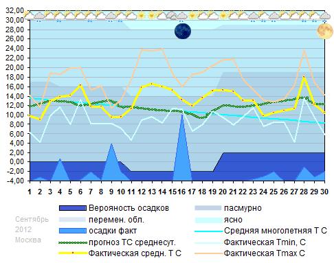 График температуры сентябрь 2012