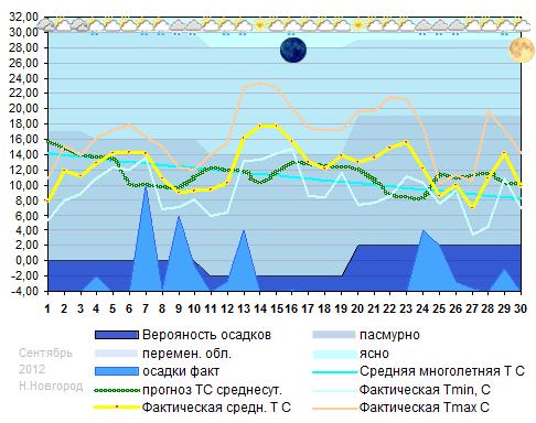 Температуры сентябрь 2012 н новгород