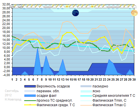 График температуры, сентябрь 2012, Н.Новгород