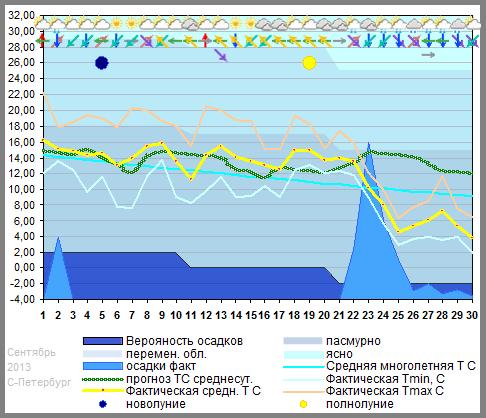 График температуры сентябрь 2013