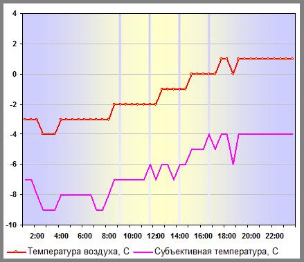 Температура воздуха в Москве 04 января 2012 года для прогноза на октябрь