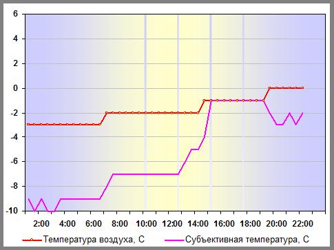 Температура воздуха в Санкт-Петербурге 03 января 2012 года