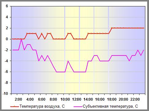 Температура воздуха в Санкт-Петербурге 04 января 2012 года