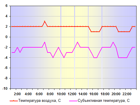 Температура воздуха в Санкт-Петербурге 05 января 2012 года