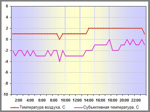 Температура воздуха в Санкт-Петербурге 06 января 2012 года