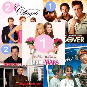 Рейтинг фильмов про свадьбу