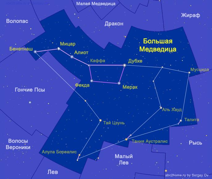 Созвездие Большая Медведица. Астеризм Большой Ковш - символ Большой Медведицы