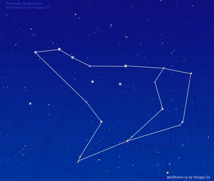 Схема созвездия Большая Медведица