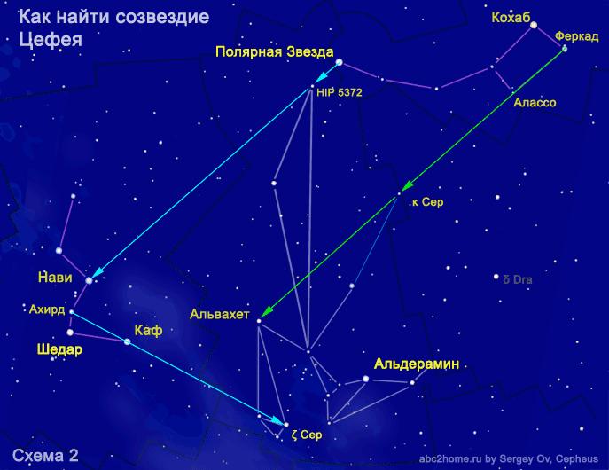Как найти созвездие Цефея от Малой Медведицы