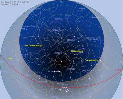 область незаходящих звезд, в небе Петербурга