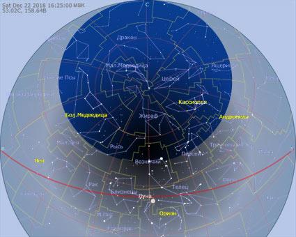 область незаходящих звезд