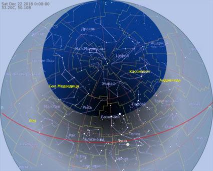 область незаходящих звезд, в небе Самары