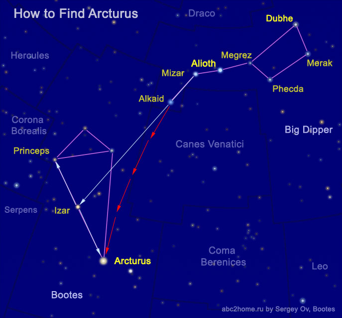 How to find Arcturus from Ursa Major
