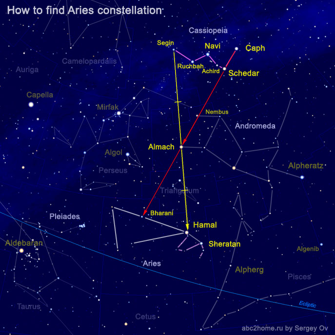 How to find the Aries constellation