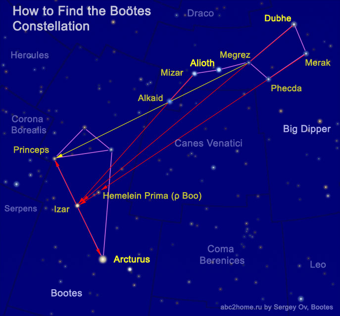 How to find the constellation Boötes from Ursa Major