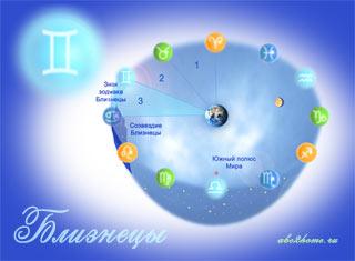 Знак зодиака Близнецы - Солнце в знаке Близнецов