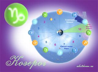 Знак зодиака Козерог - Солнце в знаке Козерога