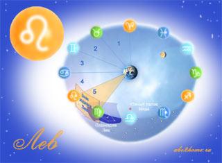 i-znak-zodiaka-lev.jpg