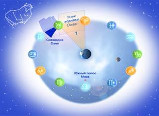 Знак зодиака Овен - Солнце в знаке Овна
