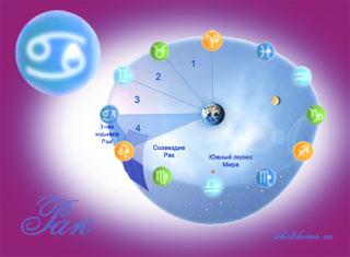 Знак зодиака Рак - Солнце в знаке Рака