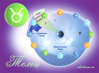 Знак зодиака Телец - Солнце в знаке Тельца