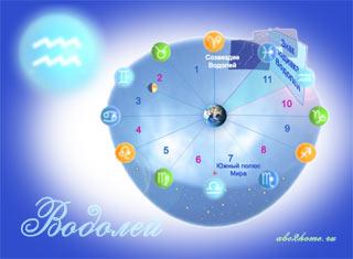 Знак зодиака Водолей - Солнце в знаке Водолея