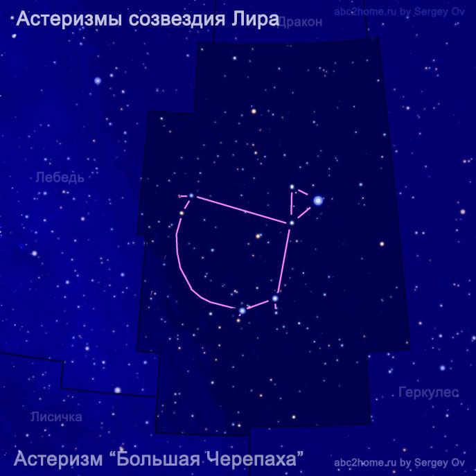 астеризм Большая Черепаха