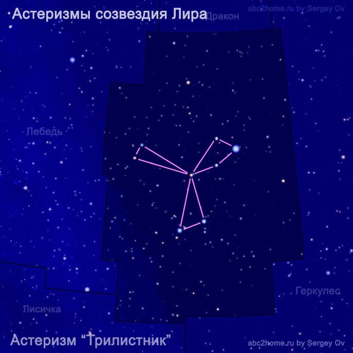 Трилистник, астеризм, рис. 9.Lyr