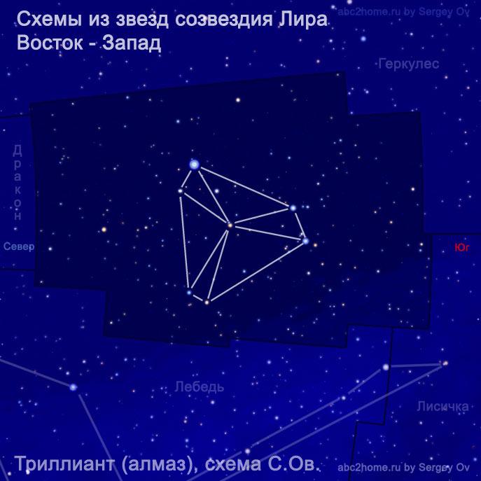 Триллиант (алмаз), схема С.Ов