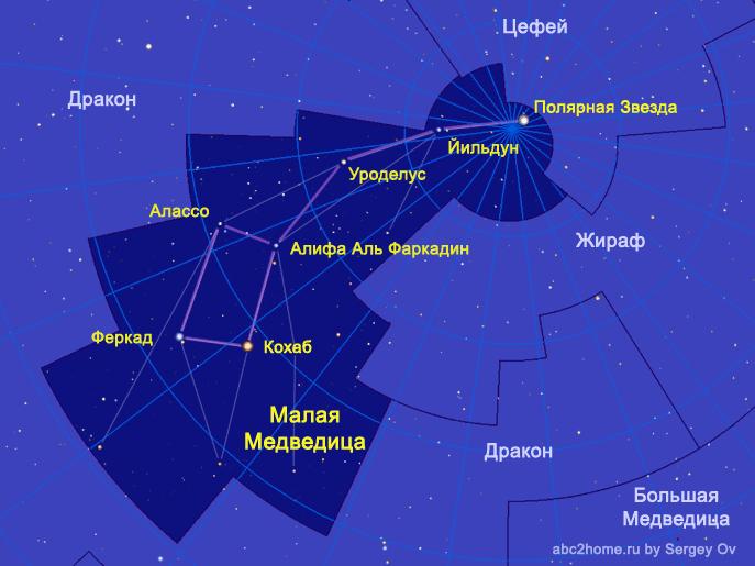 Созвездие Малая Медведица. Астеризм Малый Ковш - символ Малой Медведицы