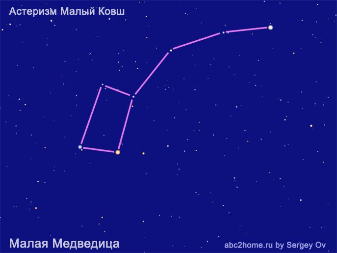 Астеризмы Малый Ковш в созвездии Малой Медведицы, звезды созвездия Малой Медведицы