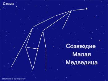 Созвездие Малая Медведица. Схема