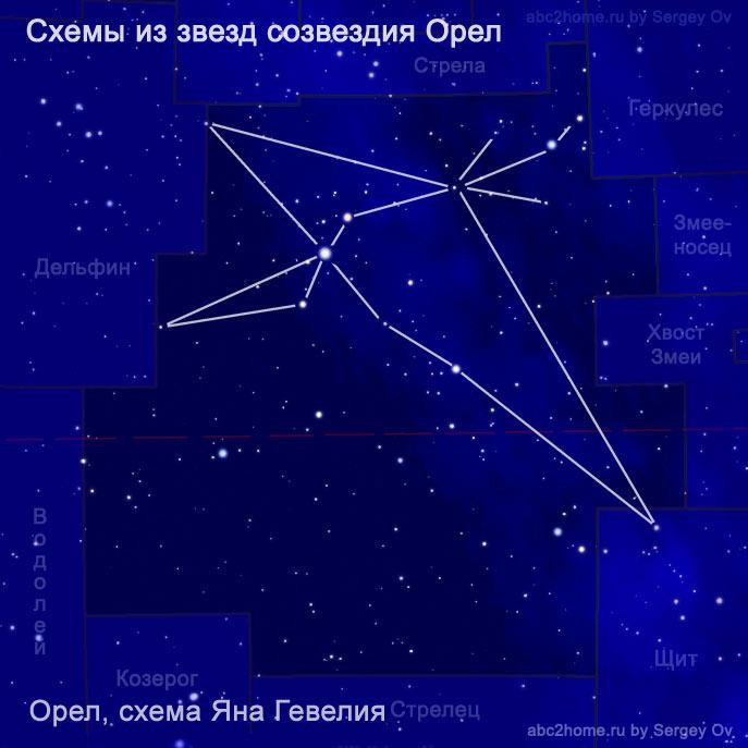Схема созвездия Орел: схема Яна Гевелия, рис. 7.2.Aql