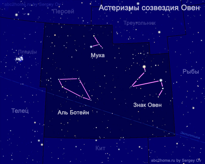 Asterism Asterism: Aries Sign