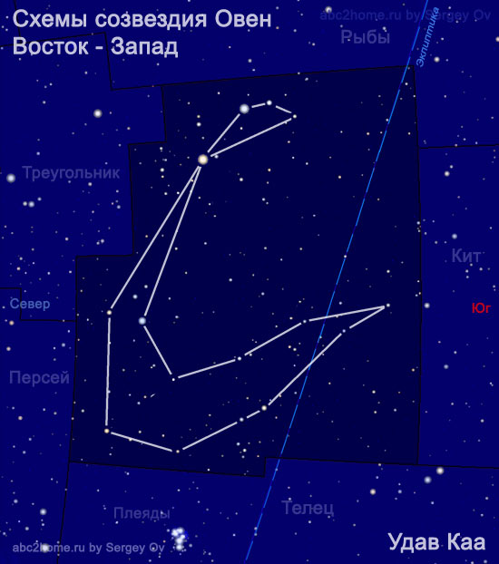 The scheme from the stars of Aries: Boa Kaa